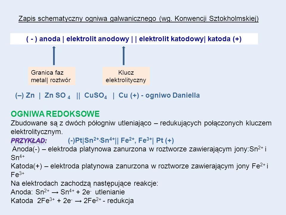 ( - ) anoda | elektrolit anodowy | | elektrolit katodowy| katoda (+)