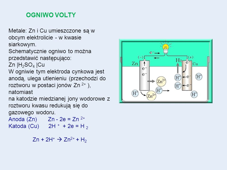 OGNIWO VOLTY Metale: Zn i Cu umieszczone są w obcym elektrolicie - w kwasie siarkowym. Schematycznie ogniwo to można przedstawić następująco: