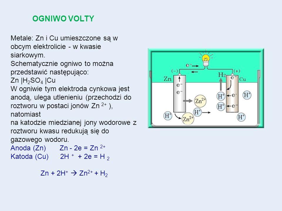 OGNIWO VOLTYMetale: Zn i Cu umieszczone są w obcym elektrolicie - w kwasie siarkowym. Schematycznie ogniwo to można przedstawić następująco: