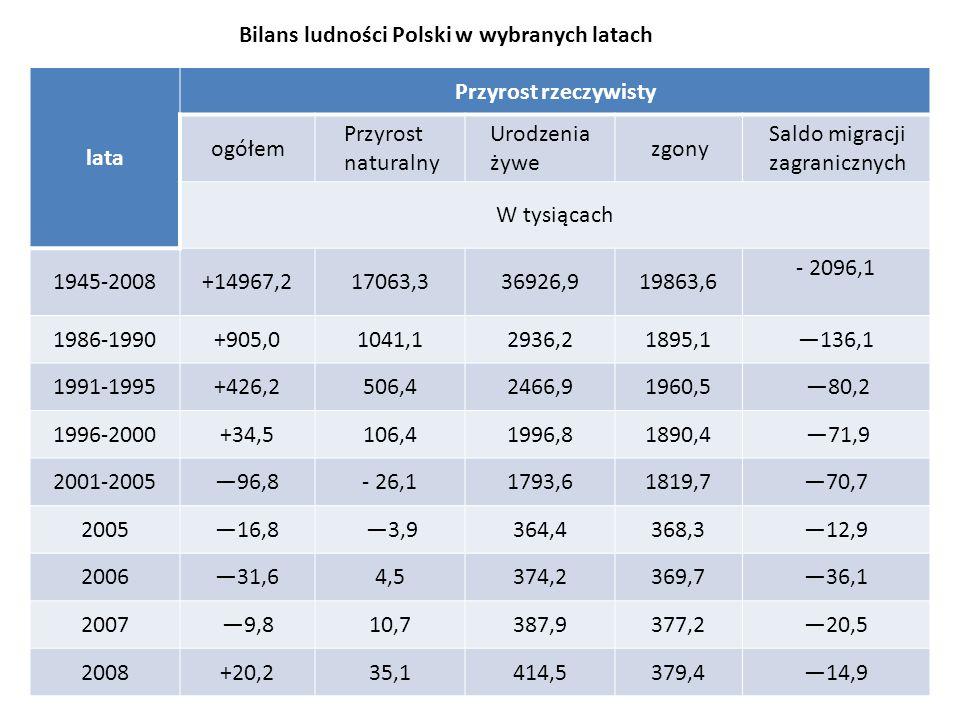 Bilans ludności Polski w wybranych latach