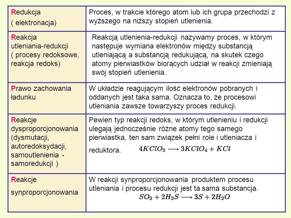 Redukcja ( elektronacja) Proces, w trakcie którego atom lub ich grupa przechodzi z wyższego na niższy stopień utlenienia.
