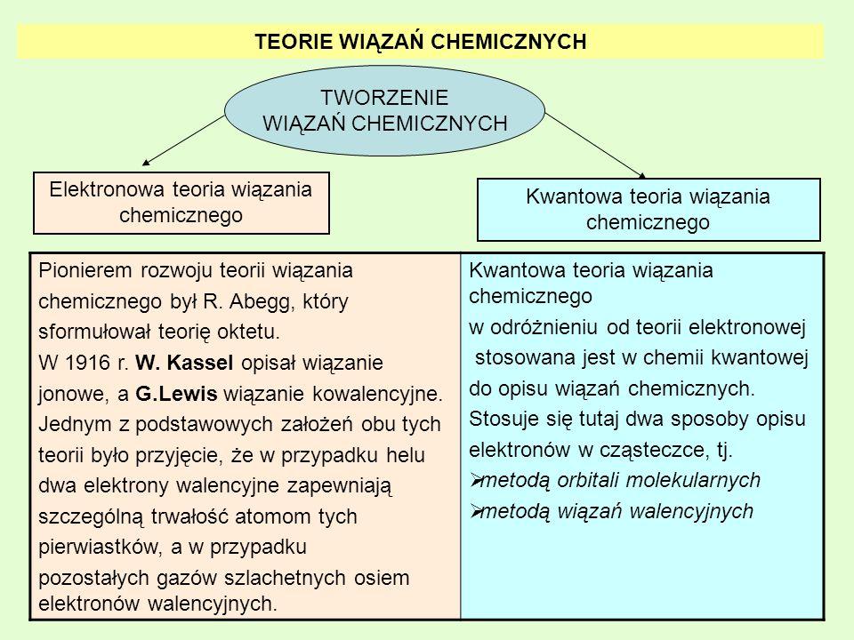 TEORIE WIĄZAŃ CHEMICZNYCH