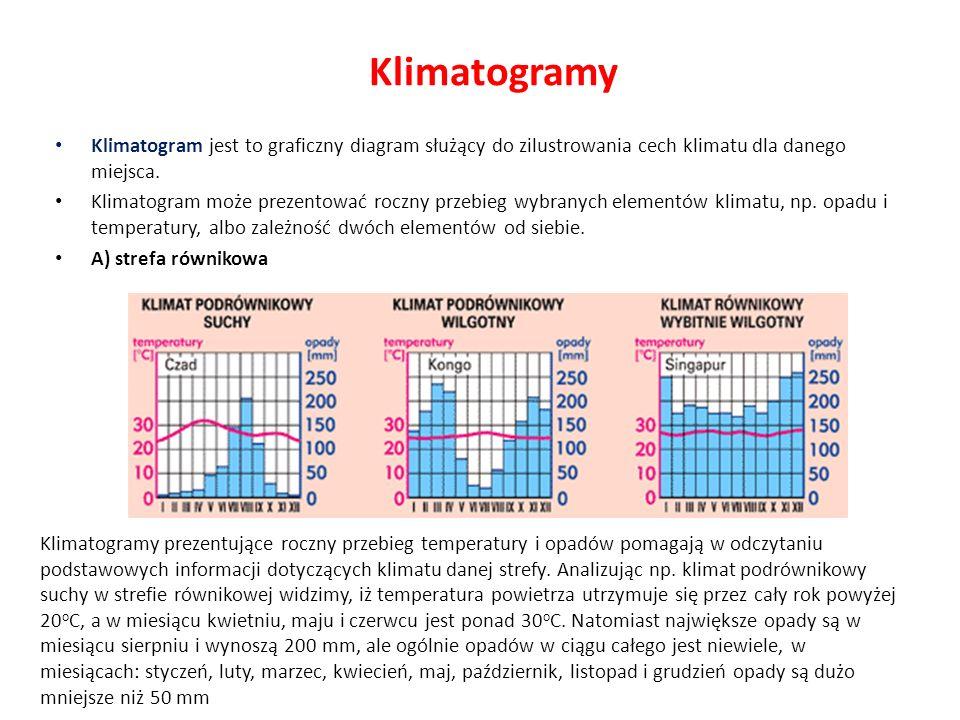 Klimatogramy Klimatogram jest to graficzny diagram służący do zilustrowania cech klimatu dla danego miejsca.