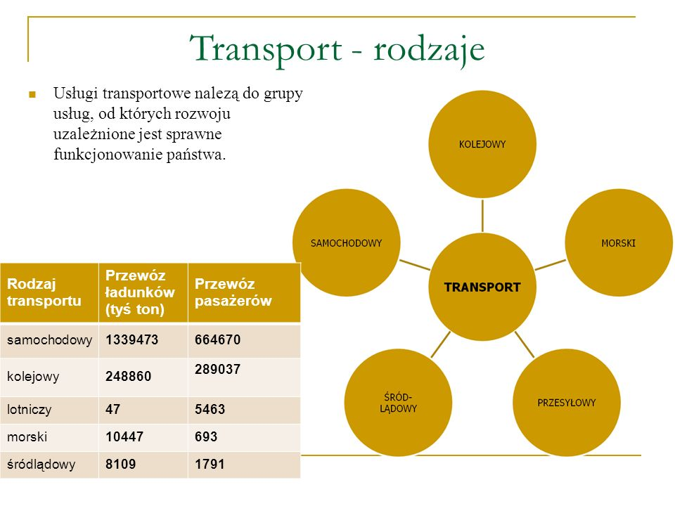 Transport - rodzajeUsługi transportowe nalezą do grupy usług, od których rozwoju uzależnione jest sprawne funkcjonowanie państwa.