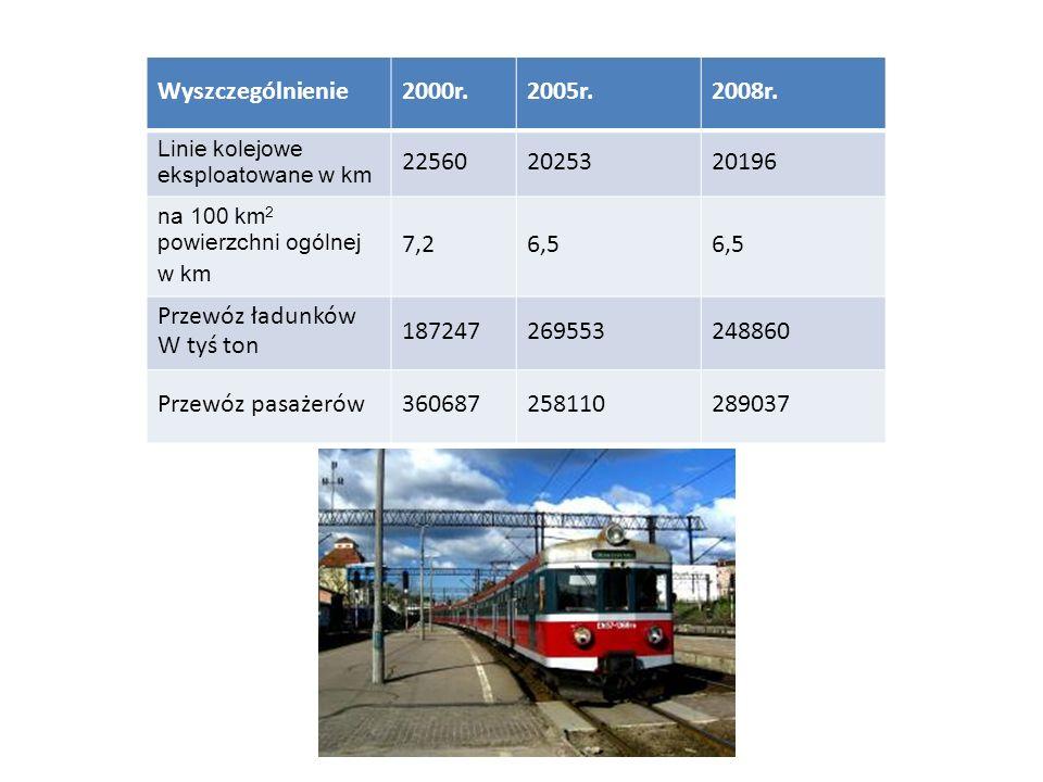 Wyszczególnienie2000r. 2005r. 2008r. Linie kolejowe eksploatowane w km. 22560. 20253. 20196. na 100 km2 powierzchni ogólnej.