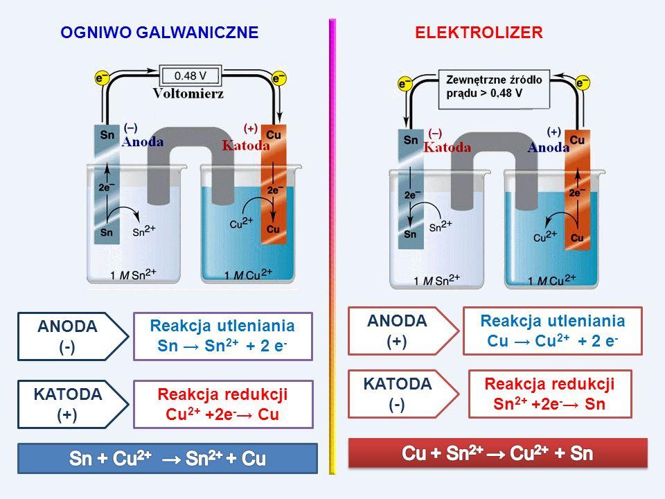 Cu + Sn2+ → Cu2+ + Sn Sn + Cu2+ → Sn2+ + Cu OGNIWO GALWANICZNE