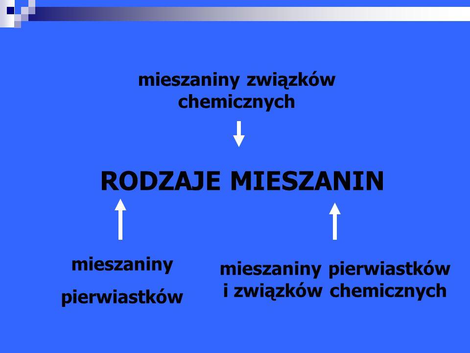 RODZAJE MIESZANIN mieszaniny związków chemicznych mieszaniny