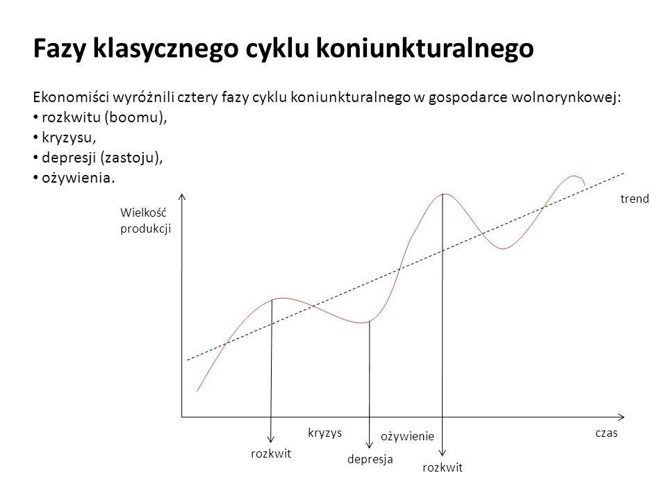 Fazy klasycznego cyklu koniunkturalnego