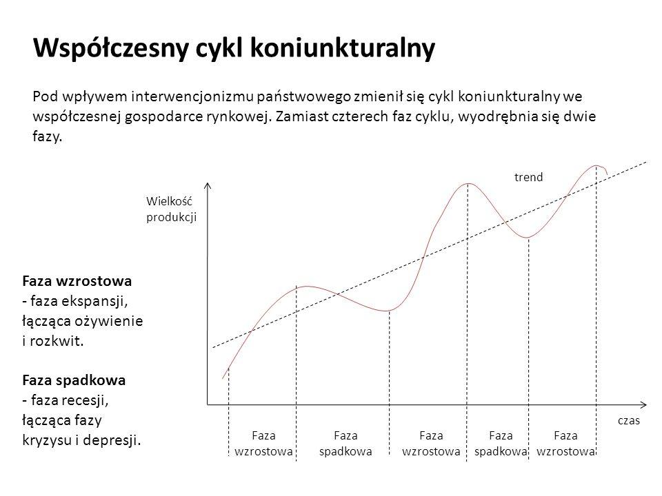 Współczesny cykl koniunkturalny