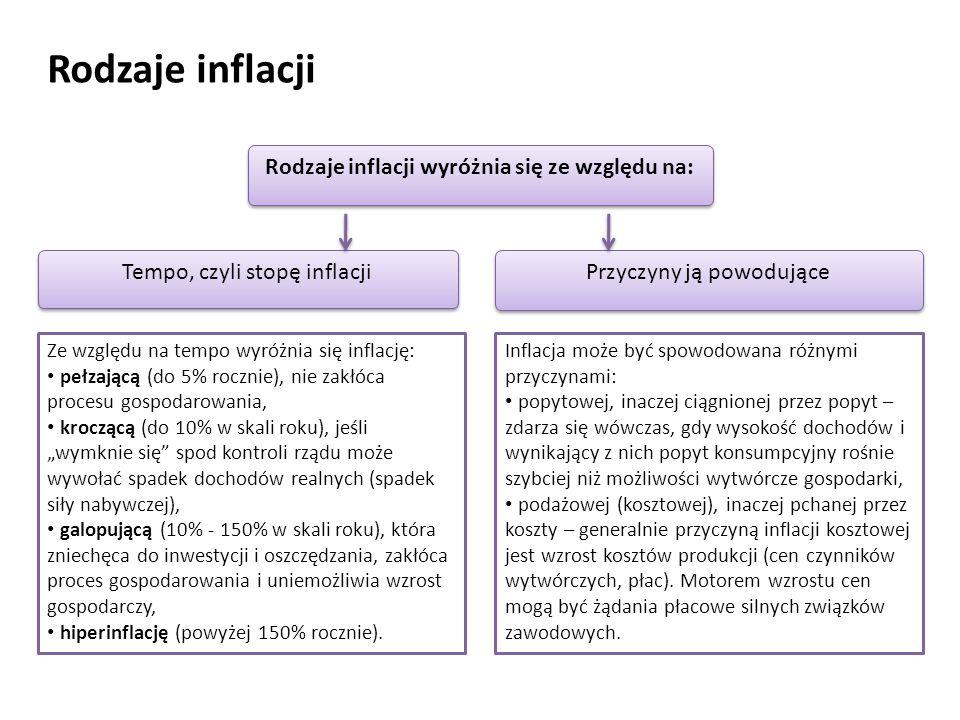 Rodzaje inflacji wyróżnia się ze względu na: