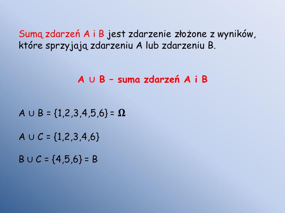 Sumą zdarzeń A i B jest zdarzenie złożone z wyników, które sprzyjają zdarzeniu A lub zdarzeniu B.