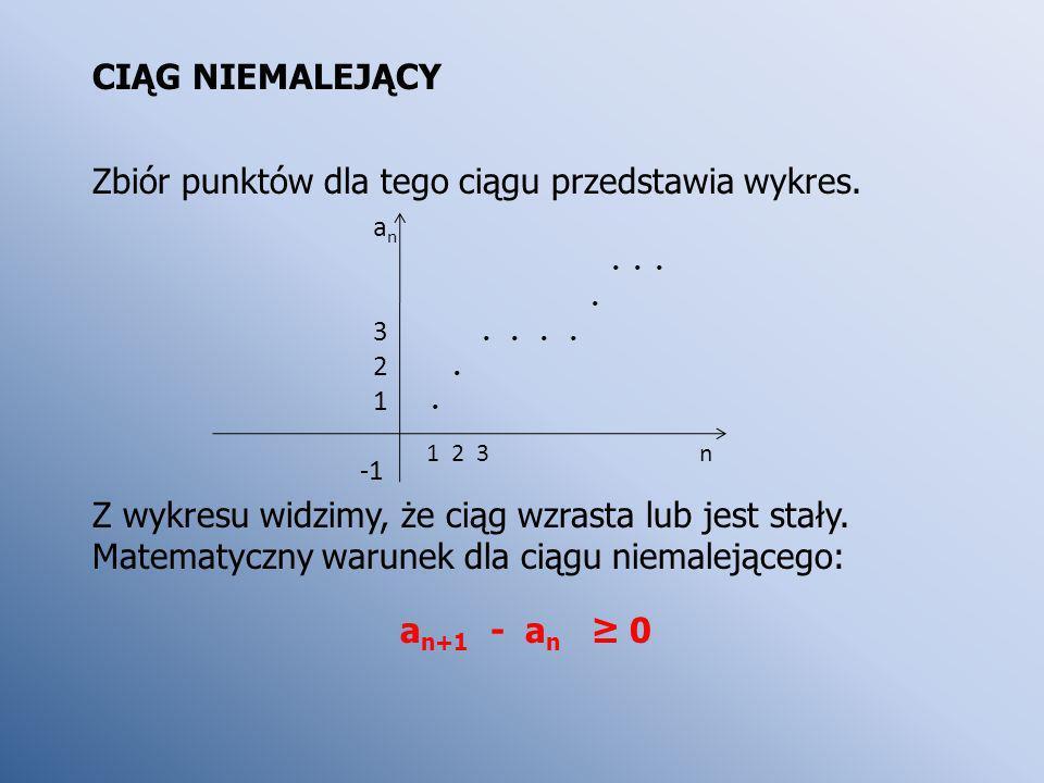 Zbiór punktów dla tego ciągu przedstawia wykres.