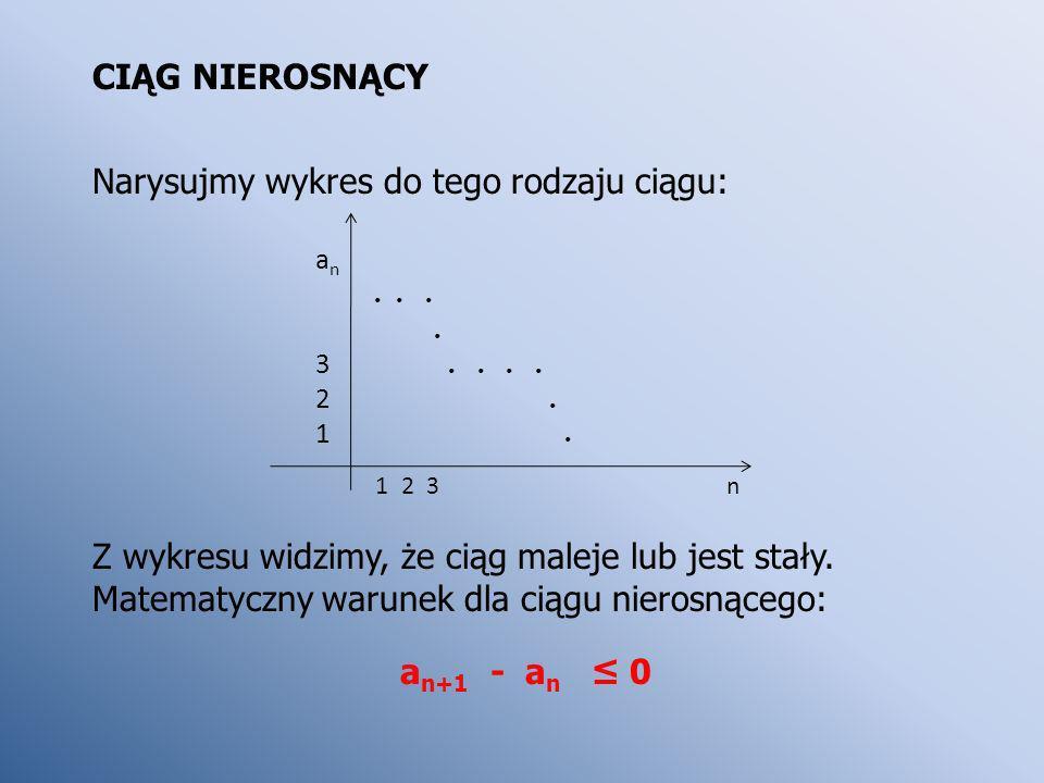 Narysujmy wykres do tego rodzaju ciągu: