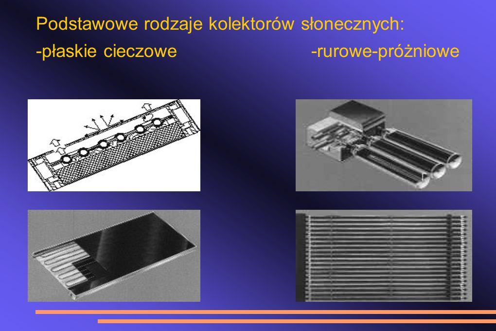Podstawowe rodzaje kolektorów słonecznych:
