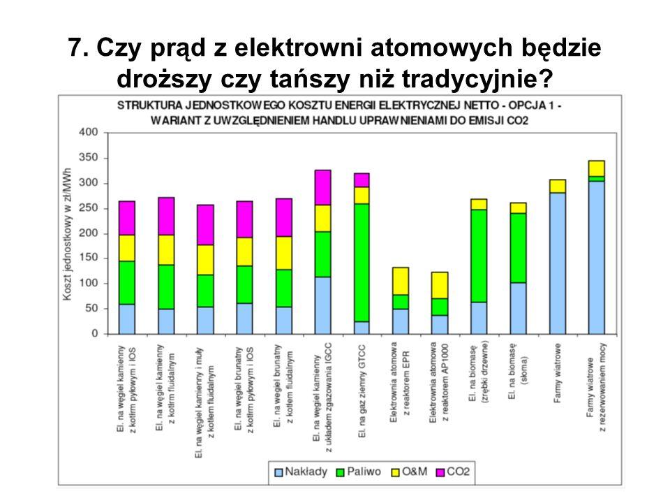 7. Czy prąd z elektrowni atomowych będzie droższy czy tańszy niż tradycyjnie