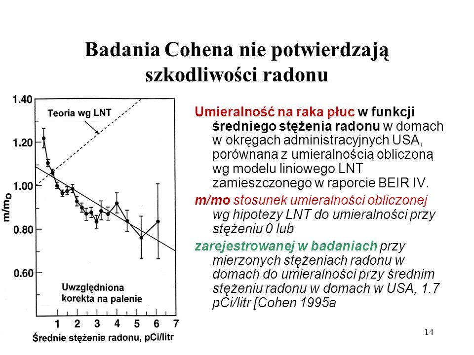 Badania Cohena nie potwierdzają szkodliwości radonu