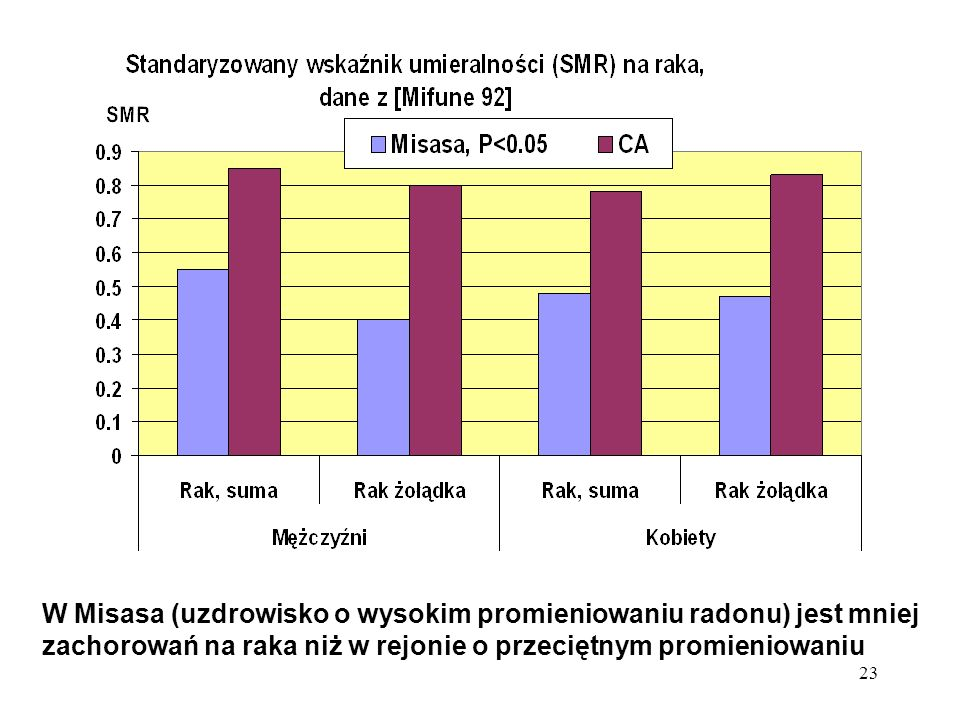 W Misasa (uzdrowisko o wysokim promieniowaniu radonu) jest mniej zachorowań na raka niż w rejonie o przeciętnym promieniowaniu
