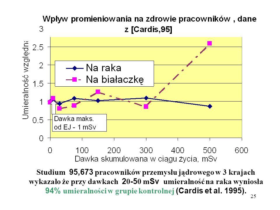 Studium 95,673 pracowników przemysłu jądrowego w 3 krajach wykazało że przy dawkach 20-50 mSv umieralność na raka wyniosła 94% umieralności w grupie kontrolnej (Cardis et al.