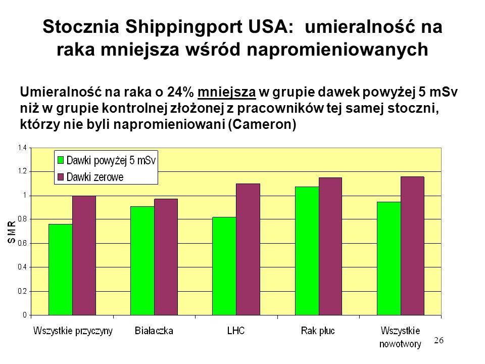Stocznia Shippingport USA: umieralność na raka mniejsza wśród napromieniowanych