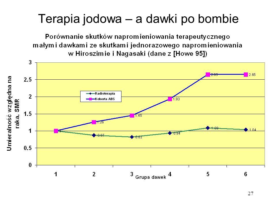 Terapia jodowa – a dawki po bombie