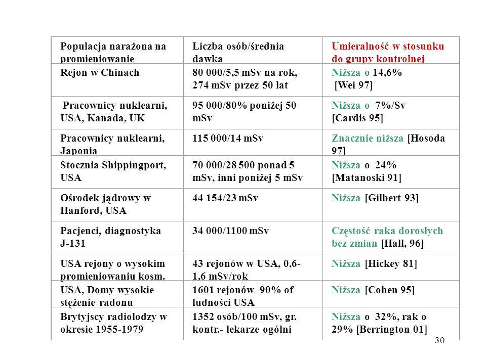 Populacja narażona na promieniowanie