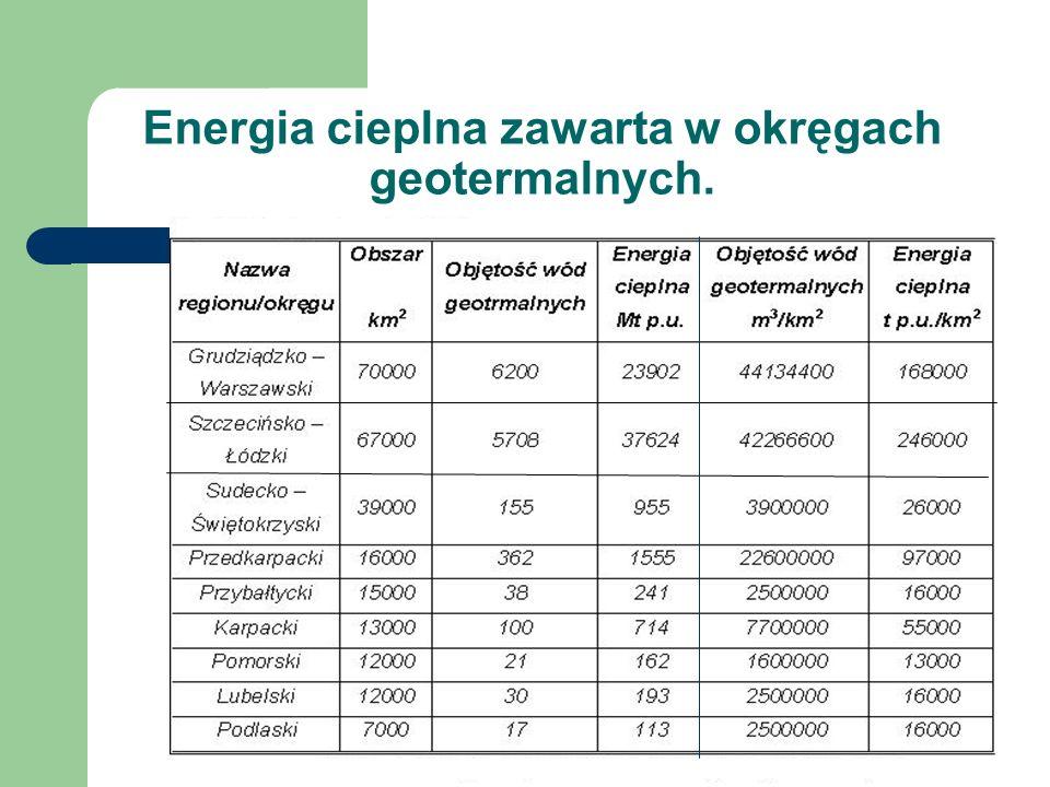 Energia cieplna zawarta w okręgach geotermalnych.