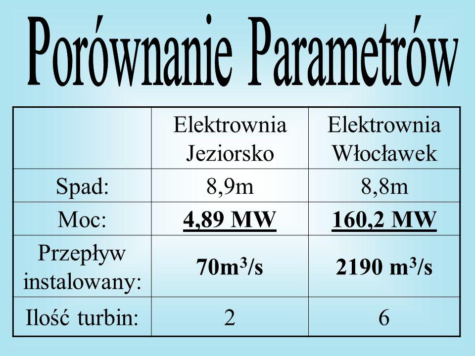 Porównanie Parametrów Elektrownia Jeziorsko Elektrownia Włocławek