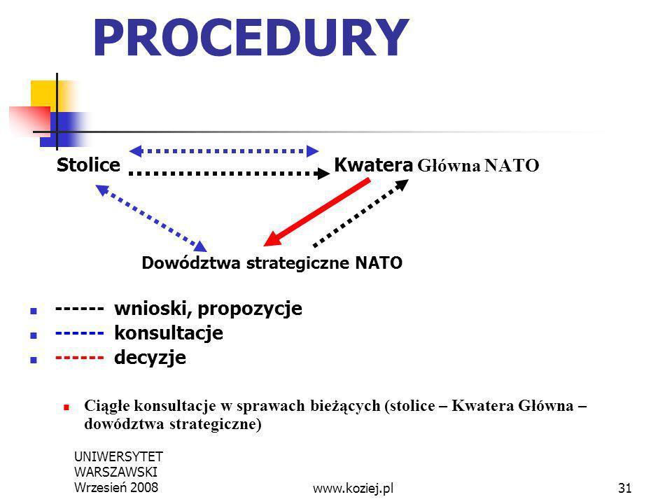 PROCEDURY Stolice Kwatera Główna NATO ------ wnioski, propozycje