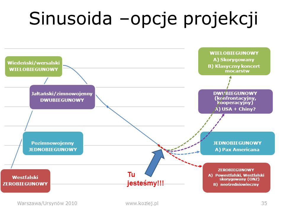 Sinusoida –opcje projekcji