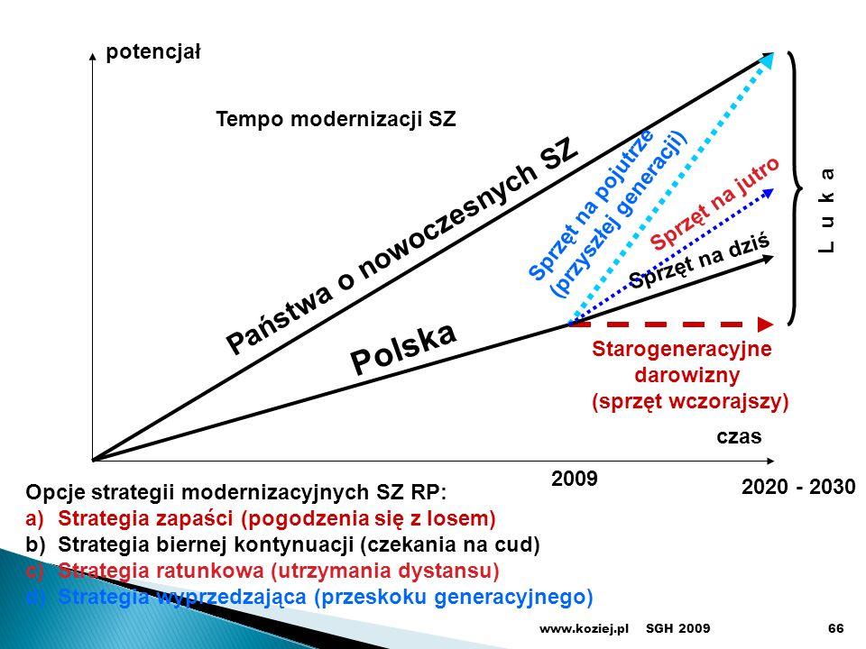 Polska Państwa o nowoczesnych SZ potencjał Tempo modernizacji SZ