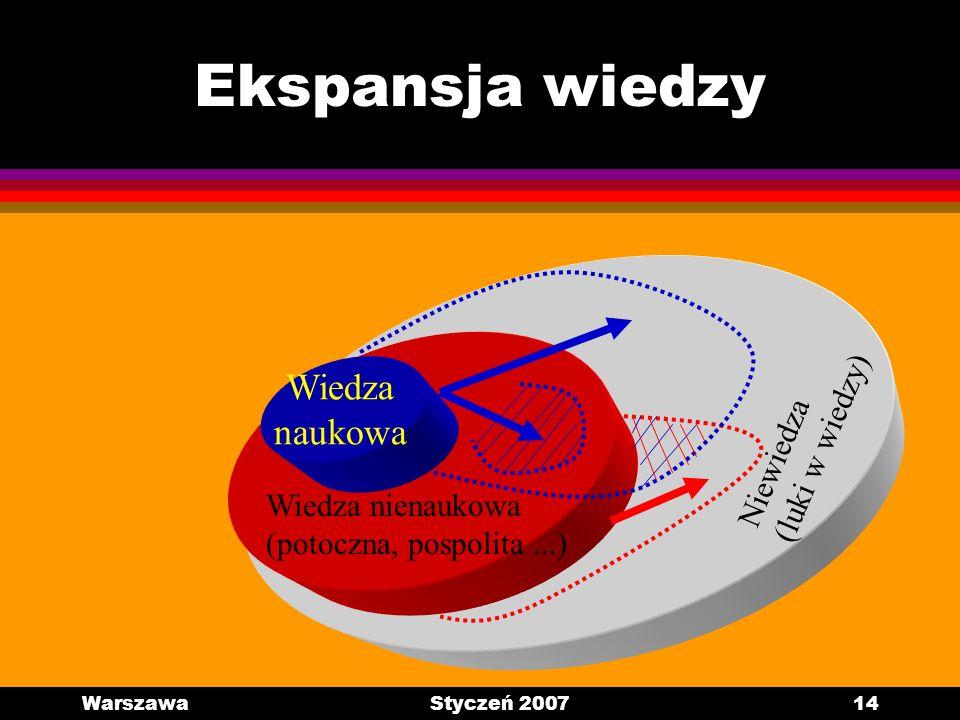 Ekspansja wiedzy Wiedza naukowa (luki w wiedzy) Niewiedza