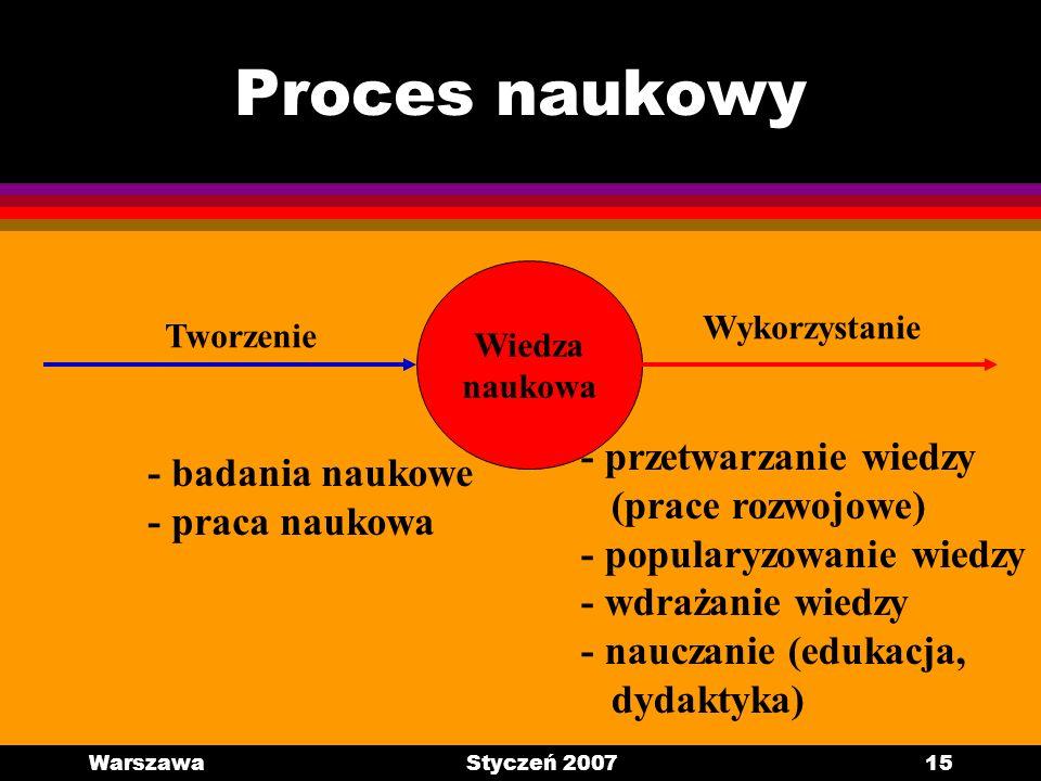 Proces naukowy - przetwarzanie wiedzy - badania naukowe