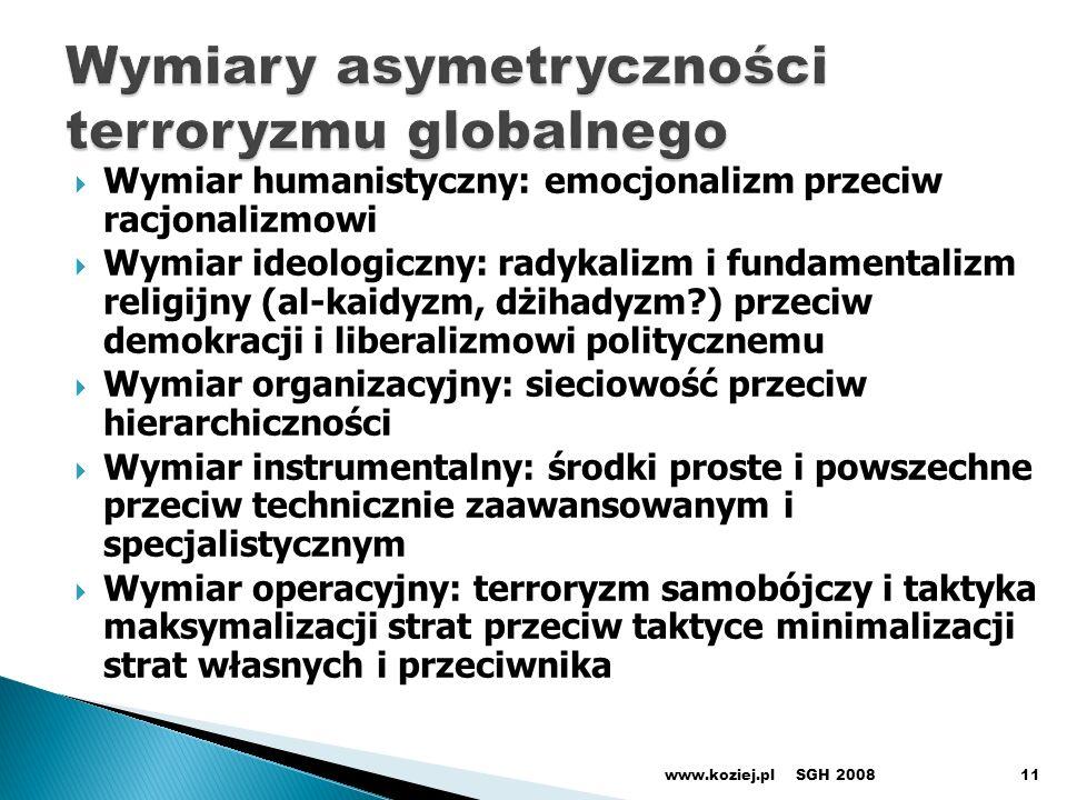Wymiary asymetryczności terroryzmu globalnego