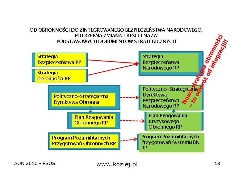 Nowa strategia obronności – to odwrót od integracji!!
