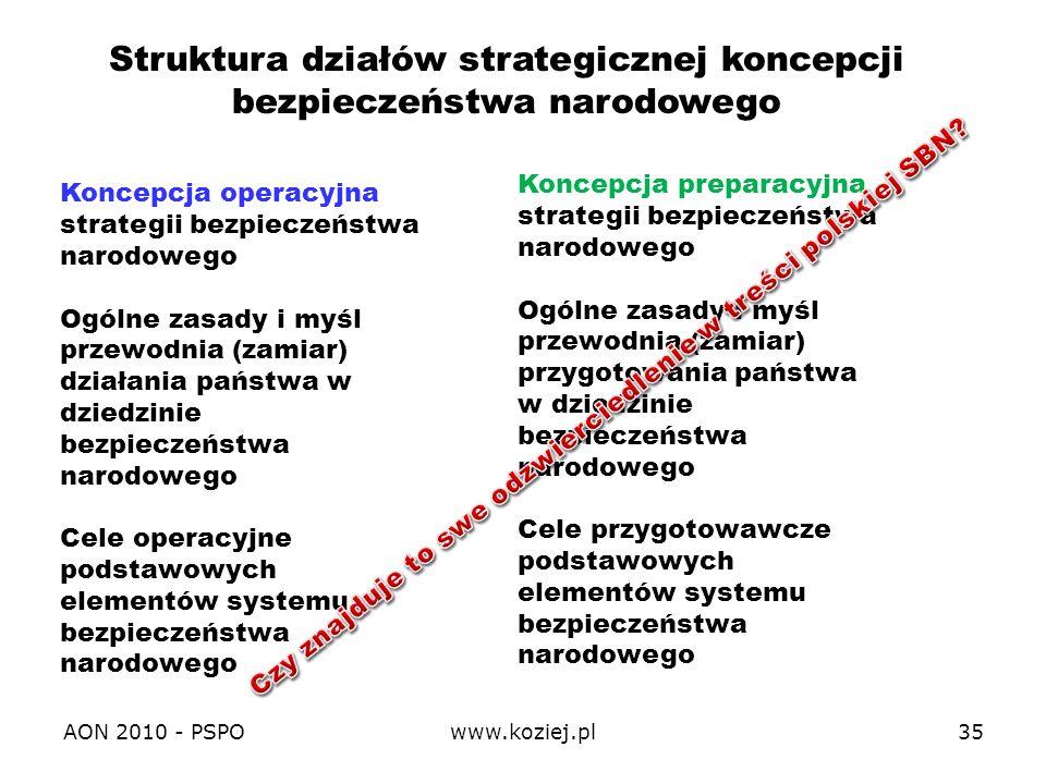 Struktura działów strategicznej koncepcji bezpieczeństwa narodowego