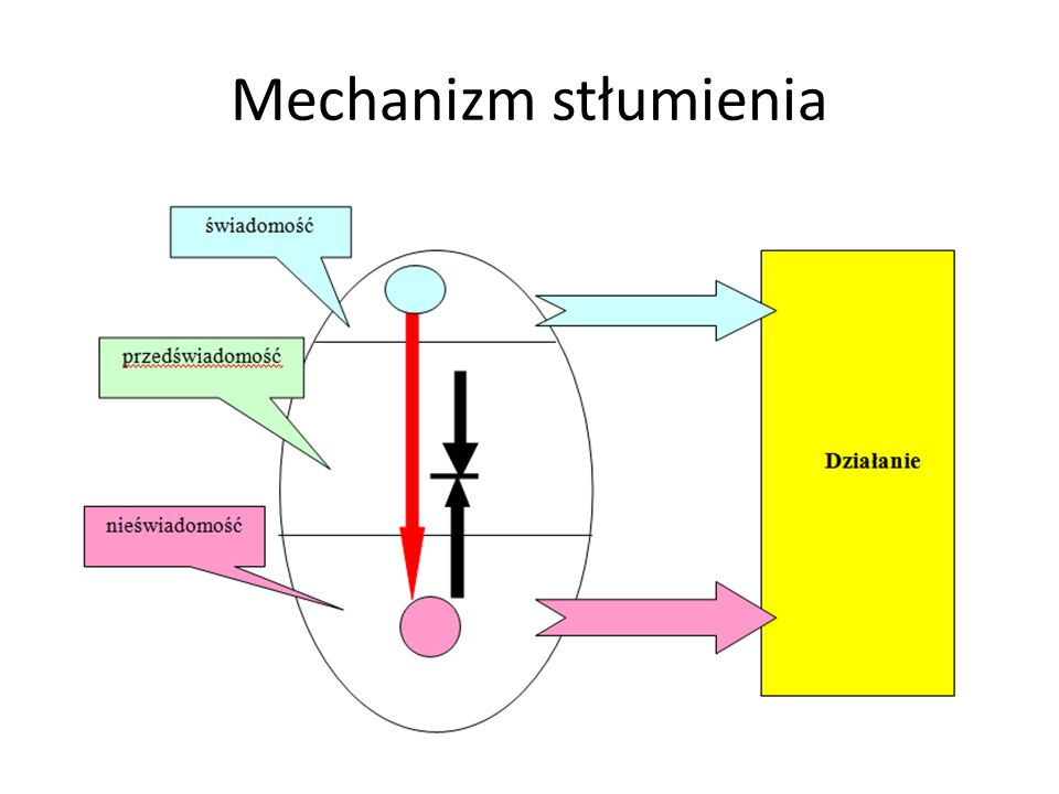 Mechanizm stłumienia
