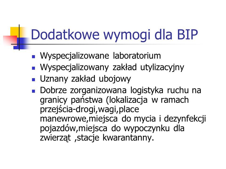 Dodatkowe wymogi dla BIP