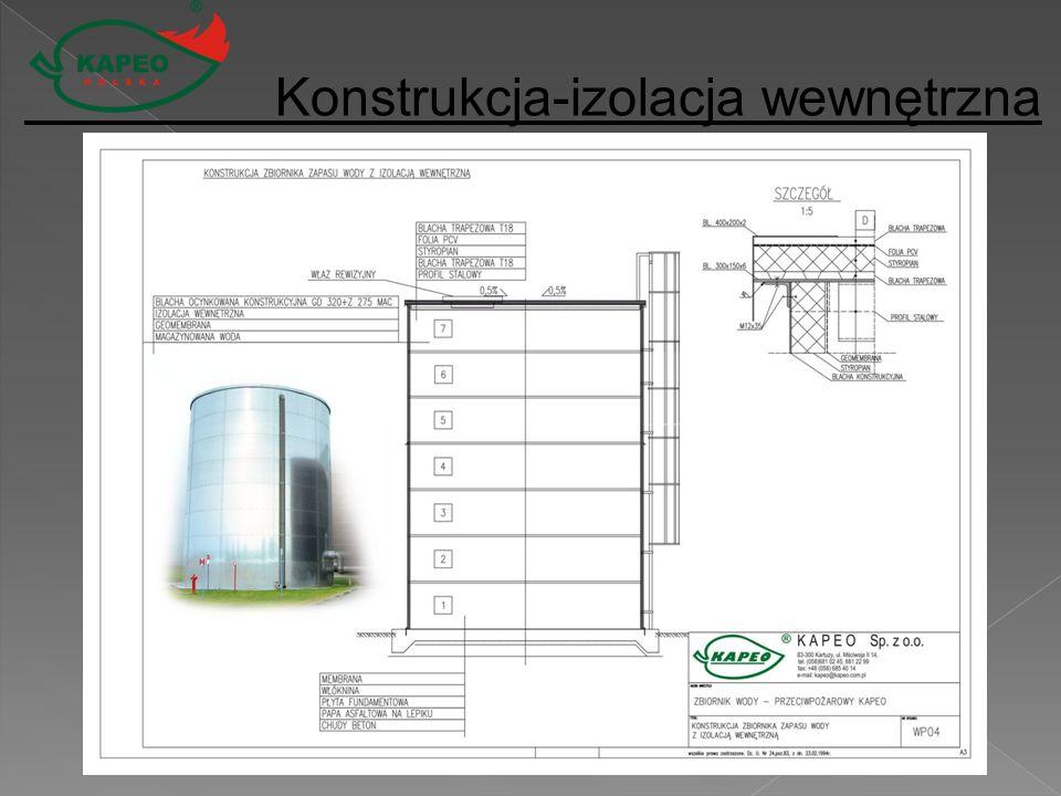 Konstrukcja-izolacja wewnętrzna