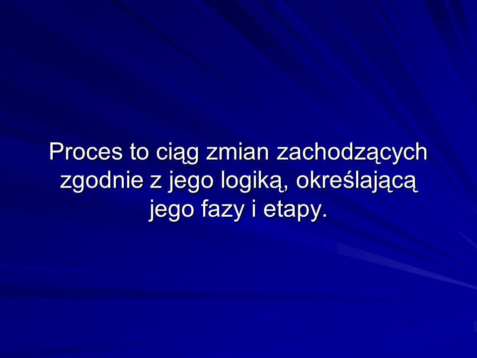 Proces to ciąg zmian zachodzących zgodnie z jego logiką, określającą jego fazy i etapy.