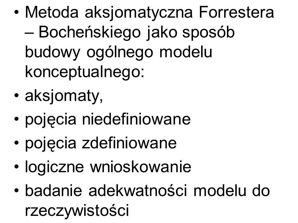 Metoda aksjomatyczna Forrestera – Bocheńskiego jako sposób budowy ogólnego modelu konceptualnego: