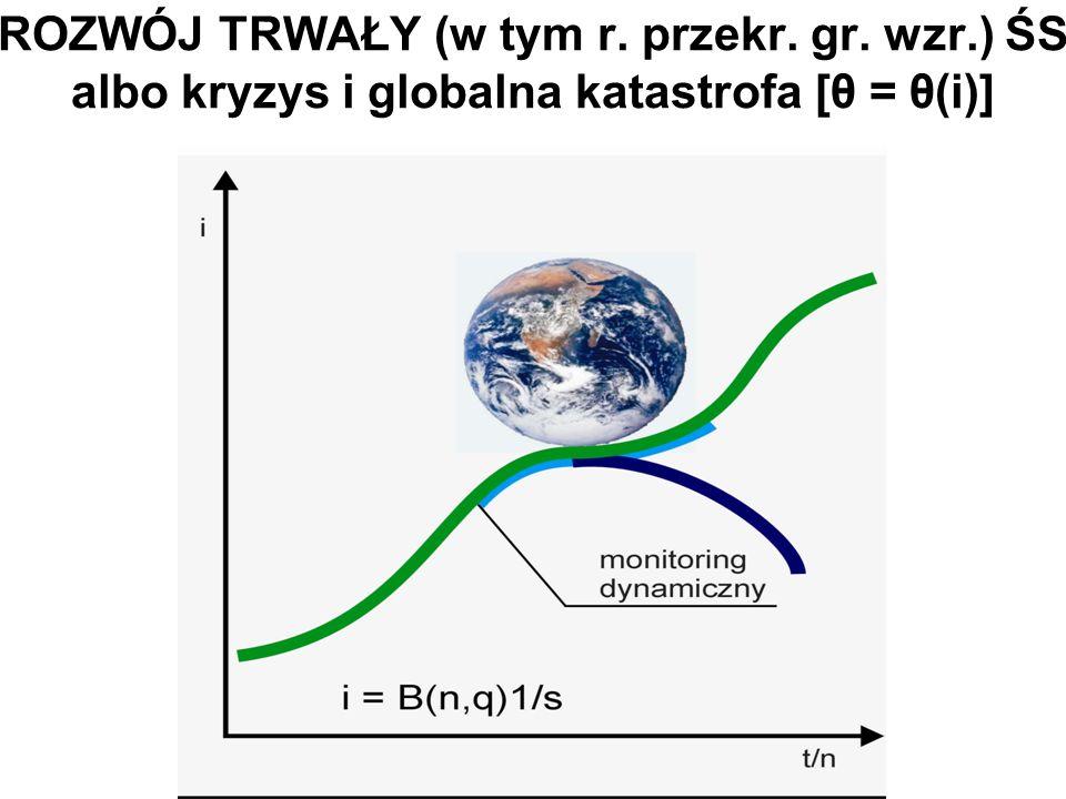ROZWÓJ TRWAŁY (w tym r. przekr. gr. wzr