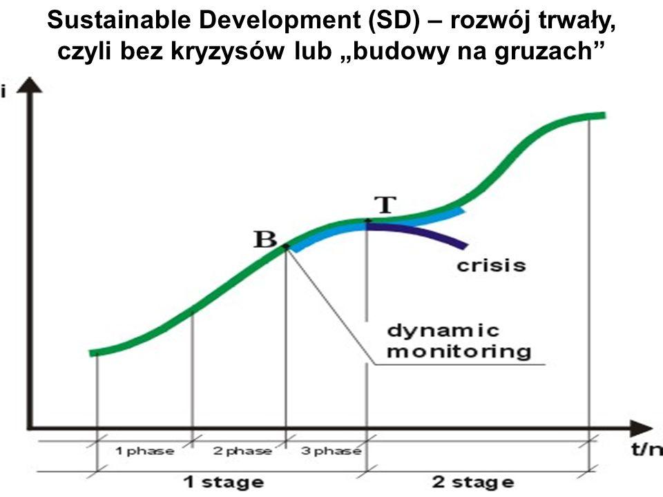 """Sustainable Development (SD) – rozwój trwały, czyli bez kryzysów lub """"budowy na gruzach"""