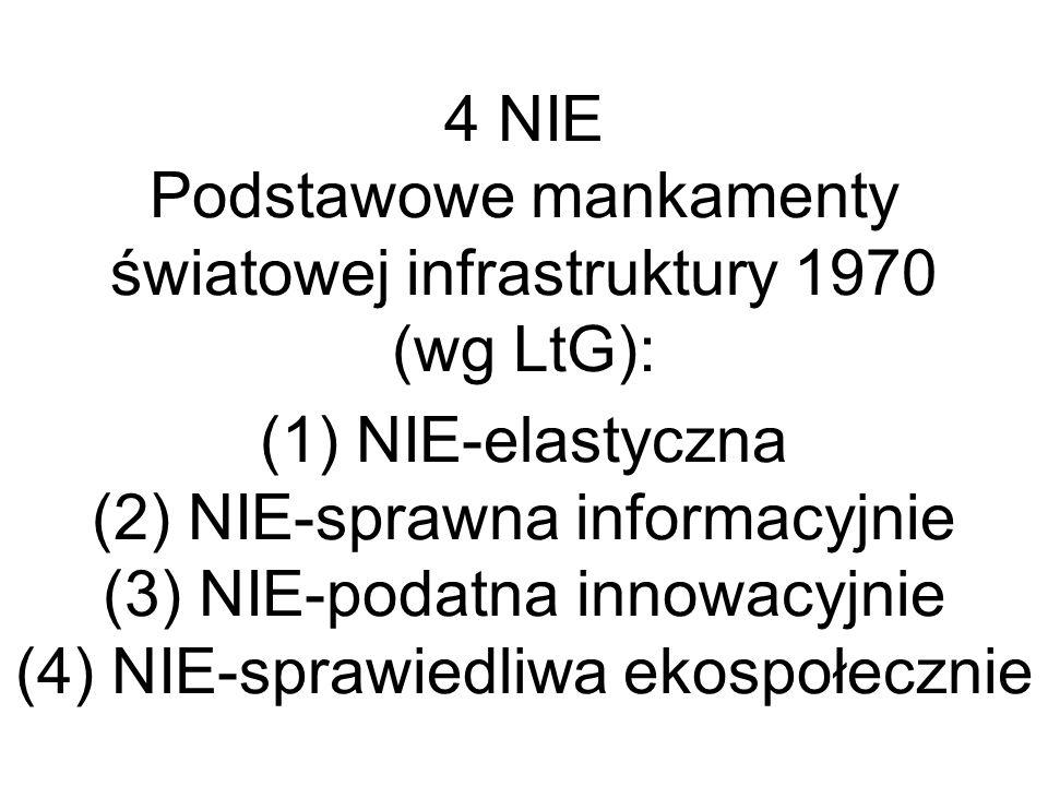 4 NIE Podstawowe mankamenty światowej infrastruktury 1970 (wg LtG): (1) NIE-elastyczna (2) NIE-sprawna informacyjnie (3) NIE-podatna innowacyjnie (4) NIE-sprawiedliwa ekospołecznie