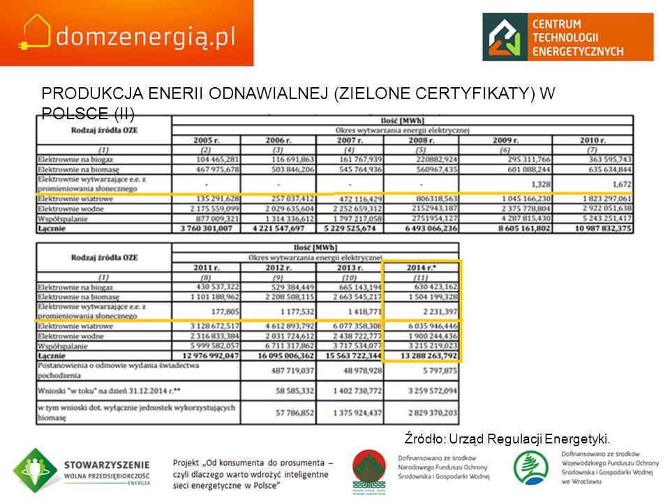 PRODUKCJA ENERII ODNAWIALNEJ (ZIELONE CERTYFIKATY) W POLSCE (II)