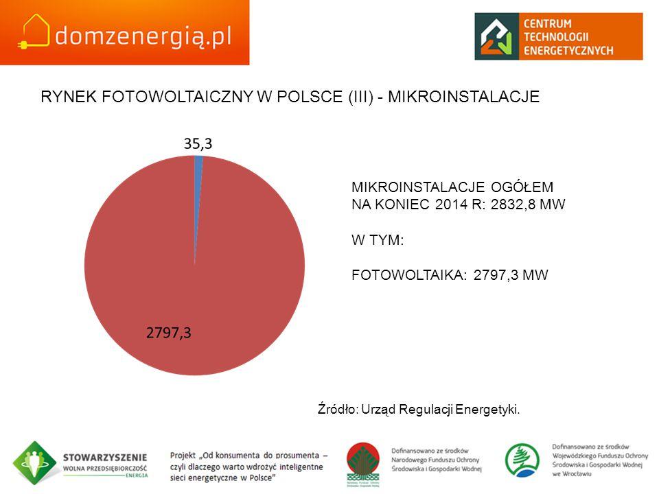 RYNEK FOTOWOLTAICZNY W POLSCE (III) - MIKROINSTALACJE