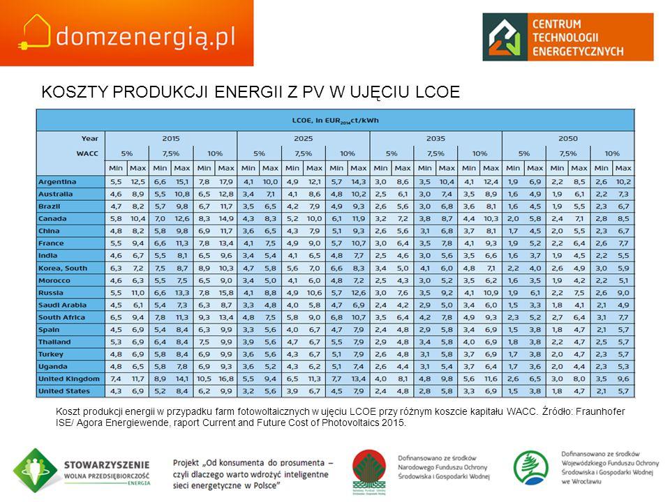 KOSZTY PRODUKCJI ENERGII Z PV W UJĘCIU LCOE