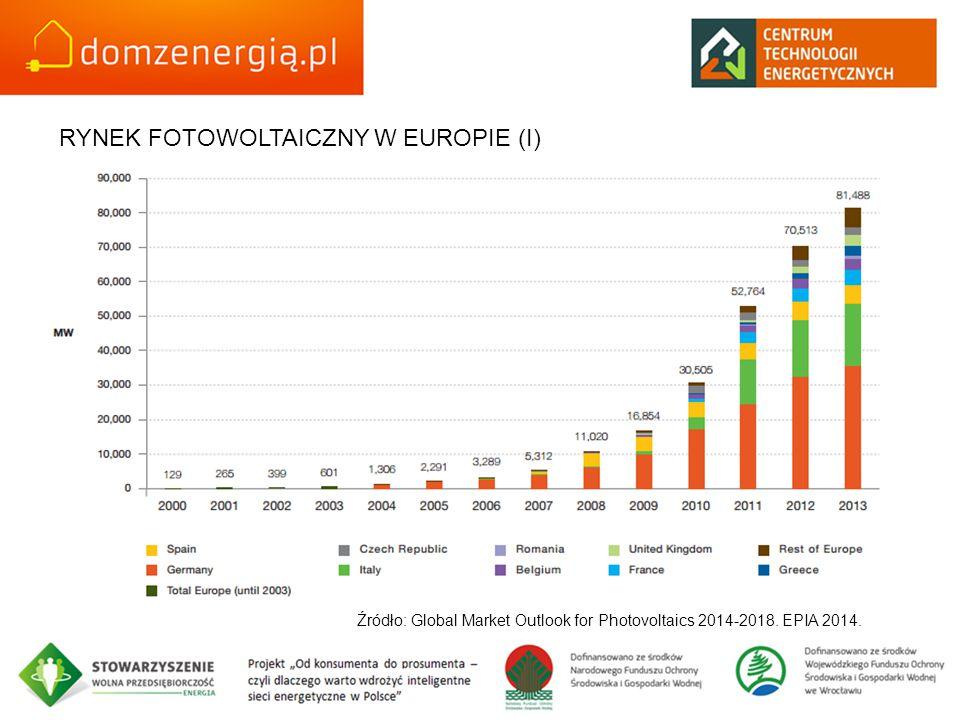 RYNEK FOTOWOLTAICZNY W EUROPIE (I)