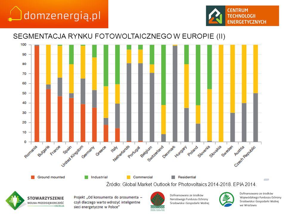 SEGMENTACJA RYNKU FOTOWOLTAICZNEGO W EUROPIE (II)