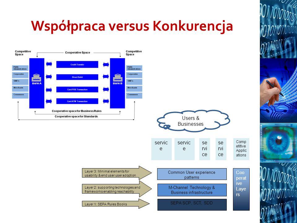 Współpraca versus Konkurencja