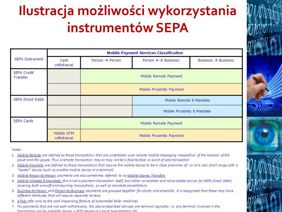 Ilustracja możliwości wykorzystania instrumentów SEPA